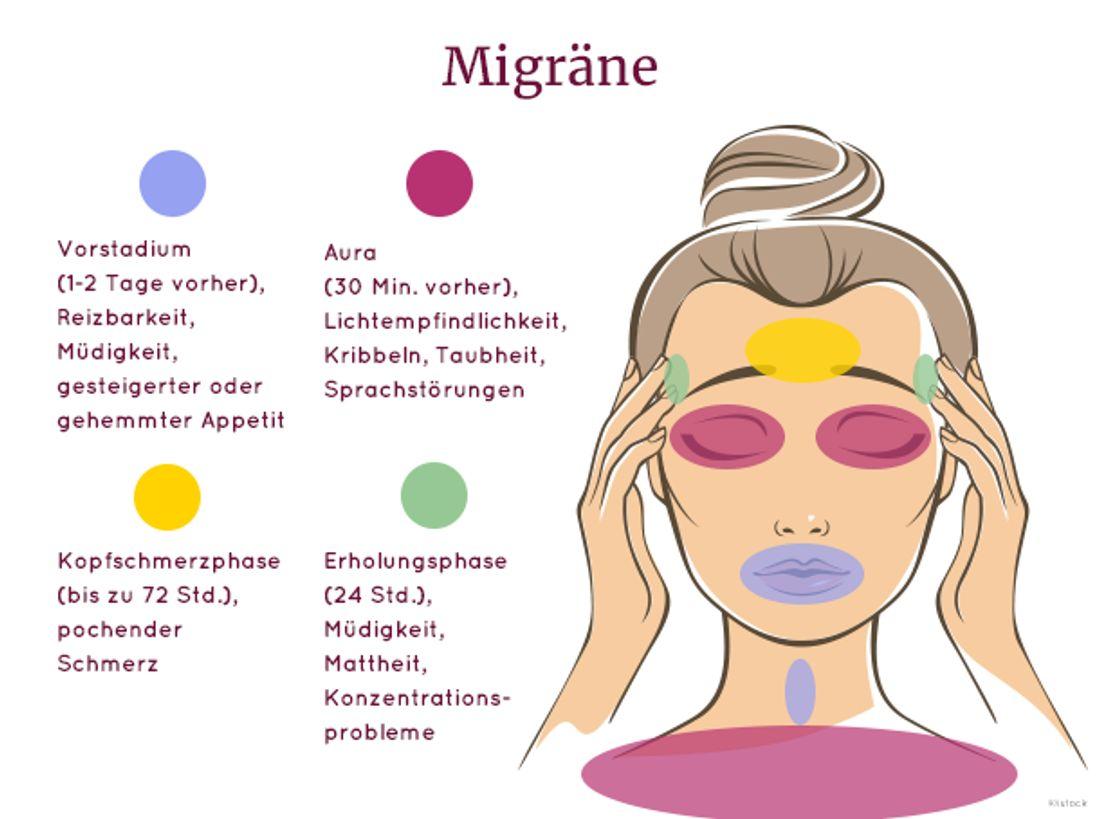 Cluster-, Spannungskopfschmerz oder Migräne?