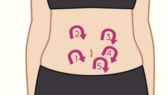 Colonmassage: Wie Sie Bauch und Darm selbst massieren können