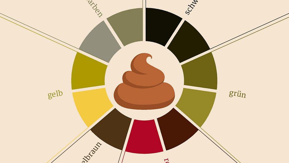 Grüner, schwarzer, gelber Stuhlgang: Was bedeutet die Farbe des Kots? - Foto: aomvector / iStock